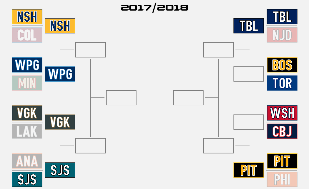 2017-2018 NHL Playoff Bracket